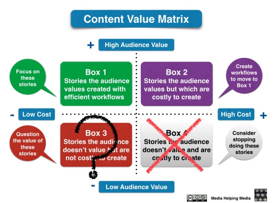 Content value matrix - created by David Brewer of Media Helping Media