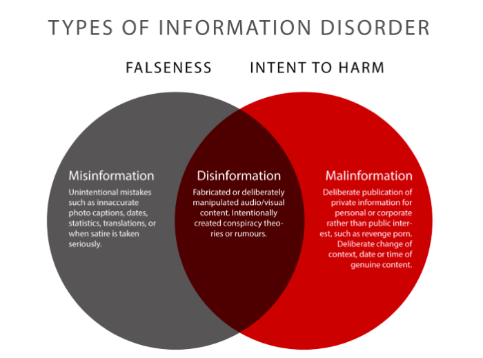 Types of information disorder. Graphic by Claire Wardle & Hossein Derakshan