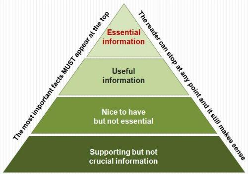 Pyramid journalism graphic by David Brewer